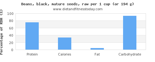 protein and nutritional content in black beans